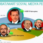 sosyal-medya_siyaset_liderler
