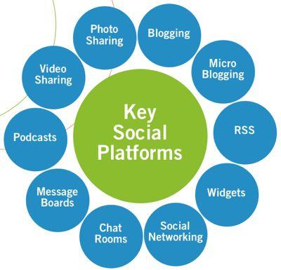 Sosyal Kurumlar