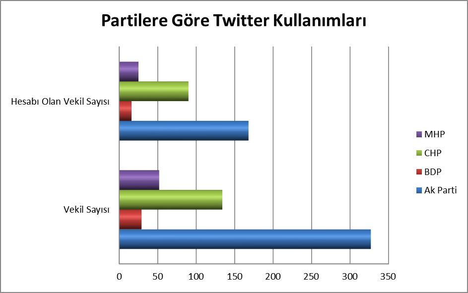 Partilere-Gore-Twitter-Kullanimlari-1
