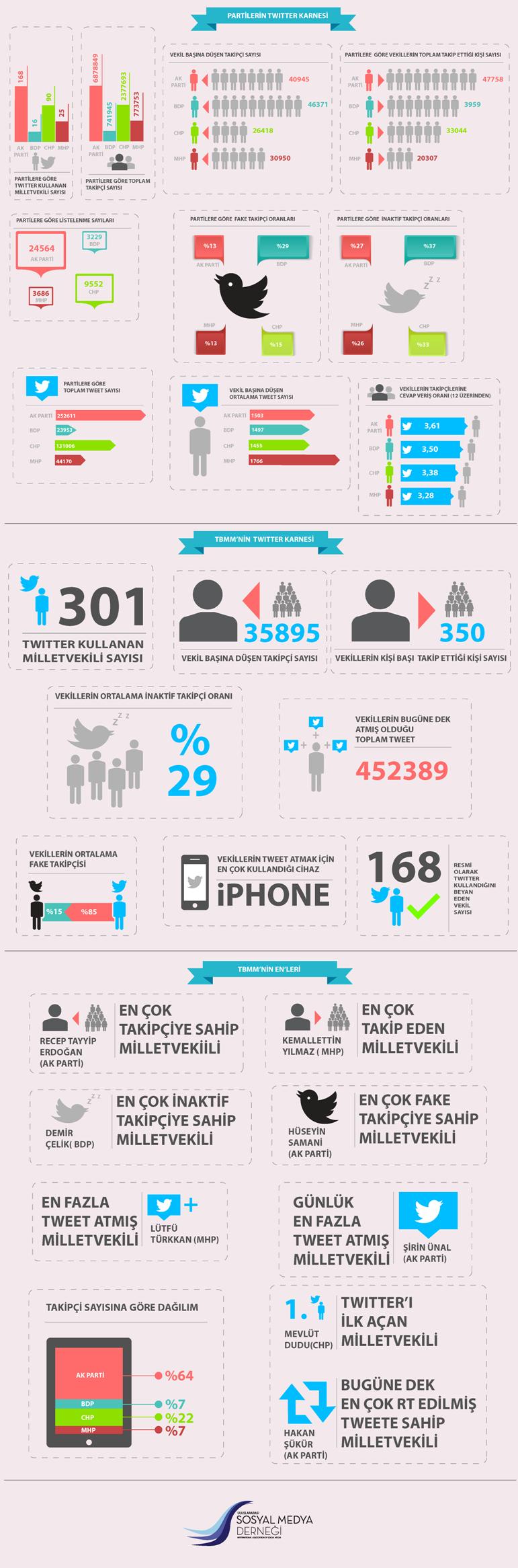 Twitter-Karnesi-Infografik