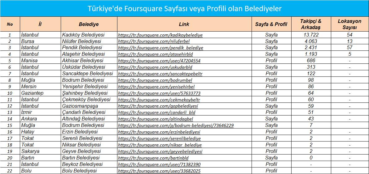 belediyeler_fourquare_listesi