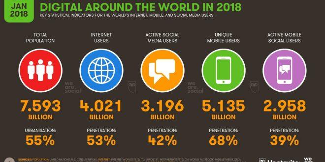 2018 Güncel Sosyal Medya Kullanıcı Sayıları