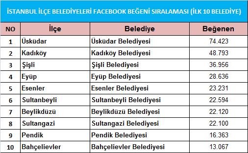facebook_ilk_10_belediye_liste