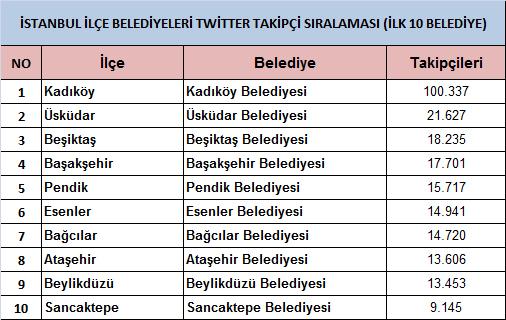 twitter_ilk_10_belediye_liste